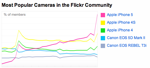 flickr iOS update 2013 chart